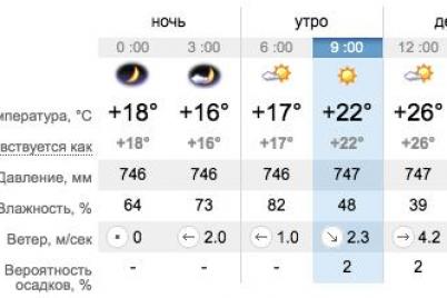 dostavaj-lasty-kakaya-segodnya-pogoda-v-zaporozhe-i-na-kurortah-azovskogo-morya.png