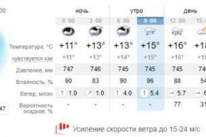 dostavaj-zontik-kakaya-segodnya-pogoda-zhdet-zaporozhczev-1.jpg