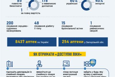 dostupnyh-lekarstv-v-zaporozhskoj-oblasti-stanet-bolshe.png