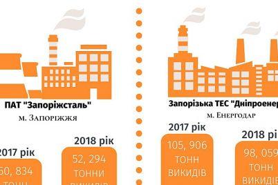 dva-predpriyatiya-ahmetova-iz-zaporozhskoj-oblasti-popali-v-top-krupnejshih-zagryaznitelej.jpg
