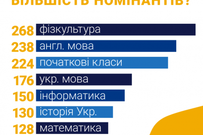 dvoe-uchitelej-iz-zaporozhskoj-oblasti-poboryutsya-za-glavnyj-priz-chetvert-milliona-griven.png