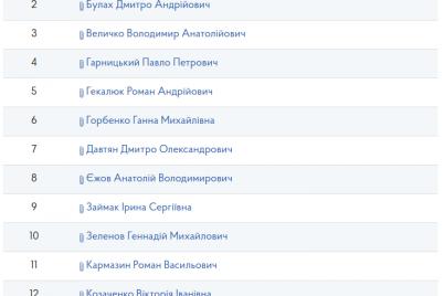 eks-pervyj-zam-glavy-oga-i-deputat-zaporozhskogo-oblsoveta-hotyat-vozglavit-napk.png