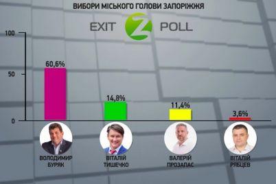 ekzit-pol-kommunalnogo-telekanala-pokazal-ubeditelnuyu-pobedu-buryaka.jpg