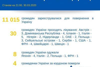 eshhyo-11-tysyach-grazhdan-hotyat-vernutsya-v-ukrainu-informacziya-mid.jpg