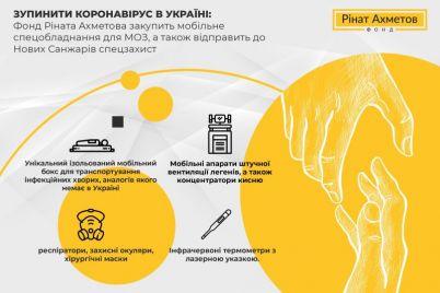 fond-rinata-ahmetova-zakupit-mobilne-speczobladnannya-dlya-moz.jpg