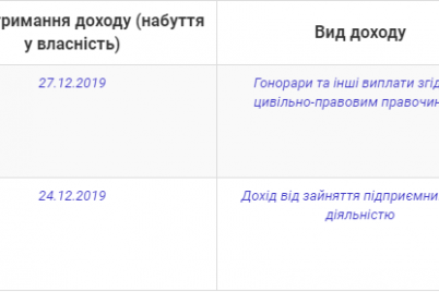 glava-byudzhetnoj-komissii-zaporozhskogo-gorsoveta-pered-novym-godom-poluchil-dohod-v-36-milliona-griven.png