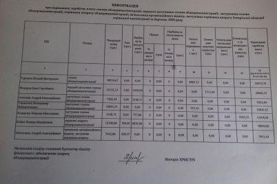 golova-zoda-otrimav-najvishhu-zarobitnu-platu-z-dnya-priznachennya-todi-yak-mediczina-regionu-pomirad194.jpg