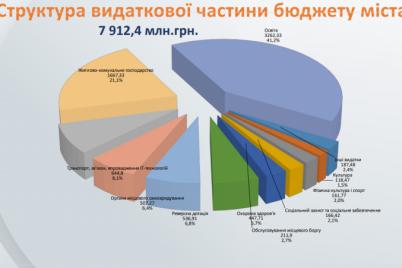 gorsovet-prinyal-byudzhet-zaporozhya-na-2021-god-podrobnosti.png