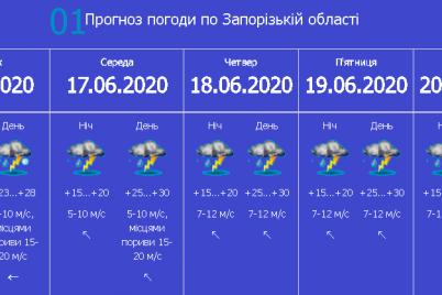 grad-dozhd-i-shkval-v-zaporozhe-sinoptiki-prognoziruyut-uhudshenie-pogody.png