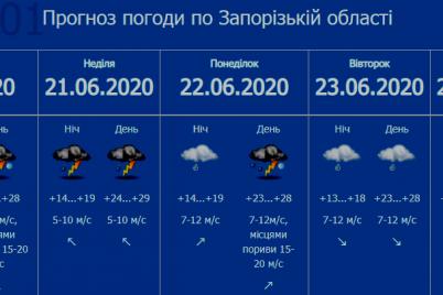 grad-i-shkval-spasateli-preduprezhdayut-o-pervom-urovne-opasnosti-v-zaporozhe.png