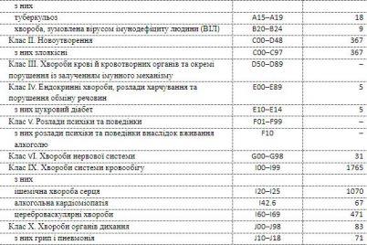 gripp-covid-19-i-rak-ot-kakih-boleznej-umirali-zhiteli-zaporozhskoj-oblasti-v-yanvare.jpg