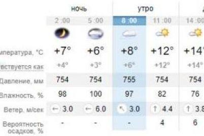 hmuryj-ponedelnik-kakaya-pogoda-segodnya-v-zaporozhe-1.jpg