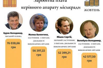 horosho-zhivut-skolko-v-zaporozhe-zarabatyvaet-gorodskaya-vlast-1.jpg