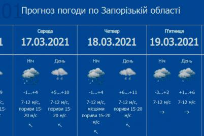 i-uroven-opasnosti-zaporozhczev-preduprezhdayut-ob-uhudshenii-pogody.png