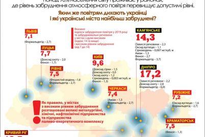 indeks-v-2-raza-menshe-chem-v-dnepre-na-kakom-meste-zaporozhe-po-kachestvu-vozduha.jpg
