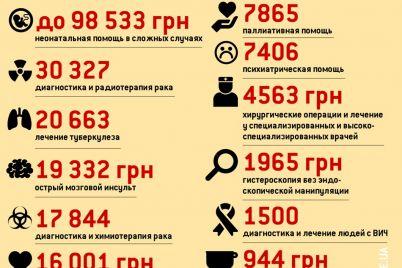 insult-19-000-operaczii-4-500-v-ukraine-sobirayutsya-vvesti-tarify-na-meduslugi-1.jpg