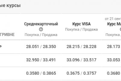 izmeneniya-v-kurse-valyuty-v-zaporozhe-22-sentyabrya-opyat-rost.png