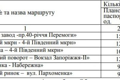 izmeneniya-v-rabote-transporta-v-zaporozhe-zakroyut-2-avtobusnyh-marshruta-1.jpg