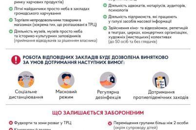 kabmin-opublikuvav-povnij-spisok-ustanov-yaki-pochnut-praczyuvati-pislya-poslablennya-karantinu.jpg