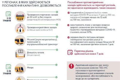 kabmin-prodovzhiv-karantin-z-22-travnya-po-22-chervnya-yak-cze-praczyuvatime.jpg