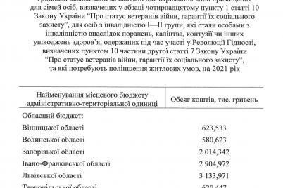kabmin-vydelil-subvencziyu-na-kompensacziyu-pokupki-zhilya-dlya-uchastnikov-revolyuczii-dostoinstva-iz-zaporozhskoj-oblasti.jpg