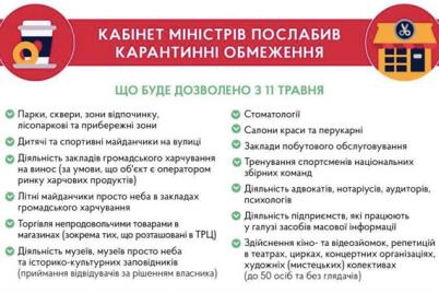kak-budut-oslablyat-karantin-v-zaporozhe.png