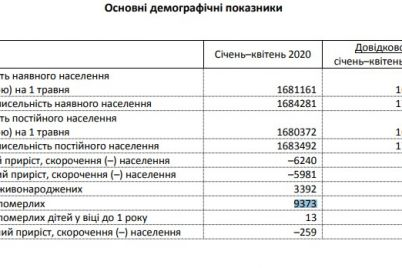 kak-izmenilas-chislennost-naseleniya-zaporozhskoj-oblasti-vo-vremya-epidemii-koronavirusa.jpg