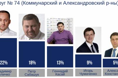 kak-menyayutsya-elektoralnye-simpatii-na-74-okruge.png