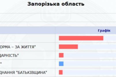 kak-progolosovala-zaporozhskaya-oblast-promezhutochnye-rezultaty.png