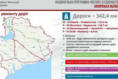 kakie-dorogi-pochinyat-v-zaporozhskoj-oblasti-v-2020-om.jpg