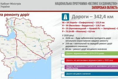 kakie-dorogi-zaporozhskoj-oblasti-otremontiruyut-v-2020-godu.jpg
