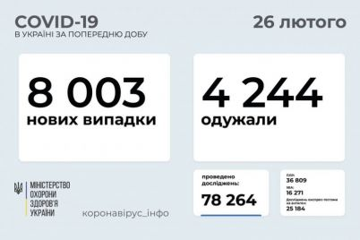 kakie-oblasti-ukrainy-lidiruyut-po-zabolevaemosti-na-koronavirus.jpg