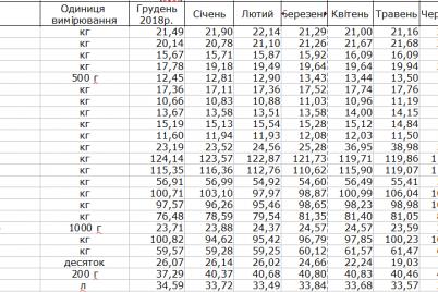 kakie-produkty-bolshe-vsego-podorozhali-za-god-v-zaporozhskoj-oblasti.png