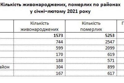 kakie-rajony-zaporozhskoj-oblasti-bystree-vymirayut.jpg