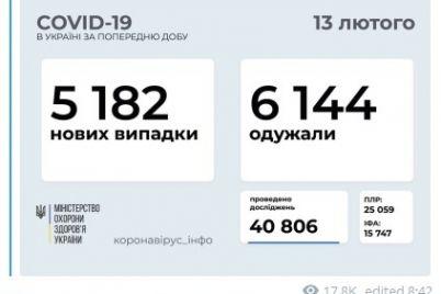 kakie-regiony-ukrainy-v-liderah-po-zabolevaemosti-koronavirusom.jpg