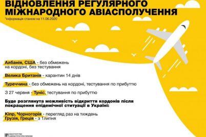 kakie-strany-otkryli-svoi-graniczy-dlya-ukrainczev.jpg