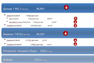 kakim-budet-byudzhet-zaporozhya-na-2020-god-inforgrafika.png