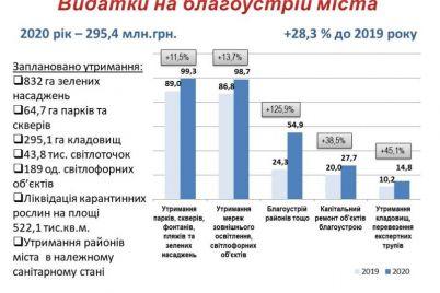 kakimi-parkami-skverami-i-plyazhami-v-zaporozhe-planiruyut-zanyatsya-v-2020-godu.jpg