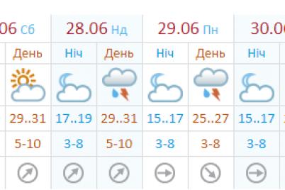 kakoj-budet-pogoda-v-zaporozhe-i-oblasti-na-prazdnichnyh-vyhodnyh.png