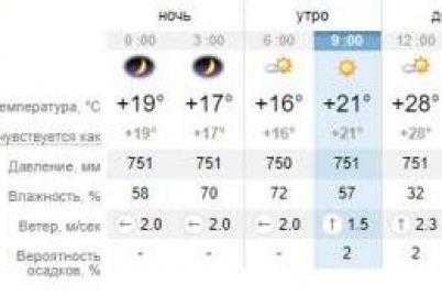 kalendar-perevernu-i-snova-3-sentyabrya-kakaya-pogoda-segodnya-v-zaporozhe-1.jpg