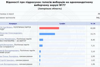 kandidaty-ot-slugi-naroda-pobezhdayut-vo-vseh-mazhoritarnyh-okrugah-zaporozhya-posle-podscheta-36-70-protokolov-czik.png