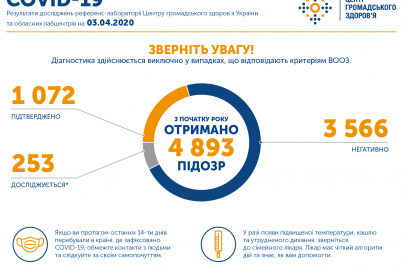 kilkist-hvorih-na-koronavirus-v-ukrad197ni-perevishhila-tisyachu-osib.png