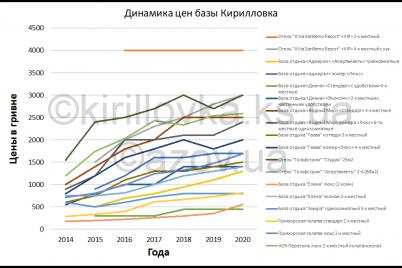 kirillovka-kak-menyalis-czeny-na-otdyh-s-2014-po-2020-gody-infografika.png