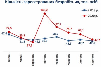 kogda-v-ukraine-ozhidaetsya-novyj-skachok-bezraboticzy.png