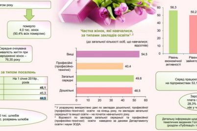kogo-v-zaporozhskoj-oblasti-prozhivaet-bolshe-zhenshhin-ili-muzhchin.jpg