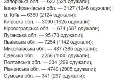 kolichestvo-bolnyh-covid-19-v-ukraine-stremitelno-rastet-statistika-na-14-iyulya.png