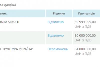 kontrol-i-prismotr-za-94-milliona-eshhe-odna-kompaniya-zarabotaet-na-zaporozhskih-mostah.png