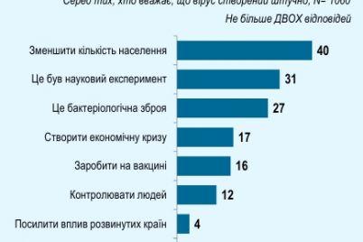 koronavirus-schitayut-iskusstvennym-70-ukrainczev-rezultaty-oprosa.jpg