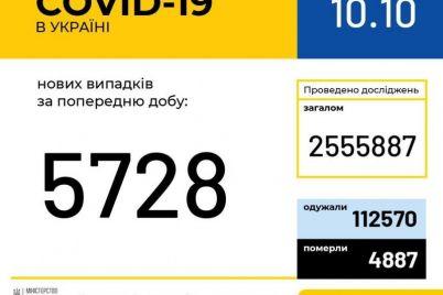 koronavirus-v-ukraine-na-10-oktyabrya-za-sutki-5-728-novyh-sluchaev.jpg