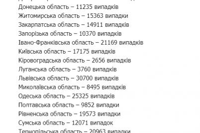 koronavirus-v-ukraine-nabiraet-oboroty-zaboleli-pochti-7-tysyach-chelovek.png